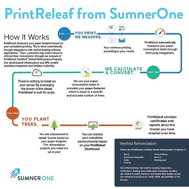 Printreleaf-Infographic